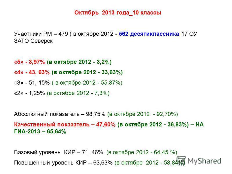 Участники РМ – 479 ( в октябре 2012 - 562 десятиклассника 17 ОУ ЗАТО Северск «5» - 3,97% (в октябре 2012 - 3,2%) «4» - 43, 63% (в октябре 2012 - 33,63%) «3» - 51, 15% ( в октябре 2012 - 55,87%) «2» - 1,25% (в октябре 2012 - 7,3%) Абсолютный показател