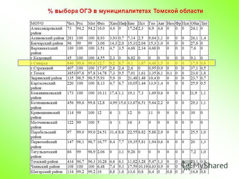 % выбора ОГЭ в муниципалитетах Томской области