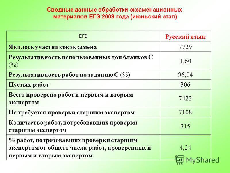 Сводные данные обработки экзаменационных материалов ЕГЭ 2009 года (июньский этап) ЕГЭ Русский язык Явилось участников экзамена 7729 Результативность использованных доп бланков С (%) 1,60 Результативность работ по заданию С (%)96,04 Пустых работ 306 В