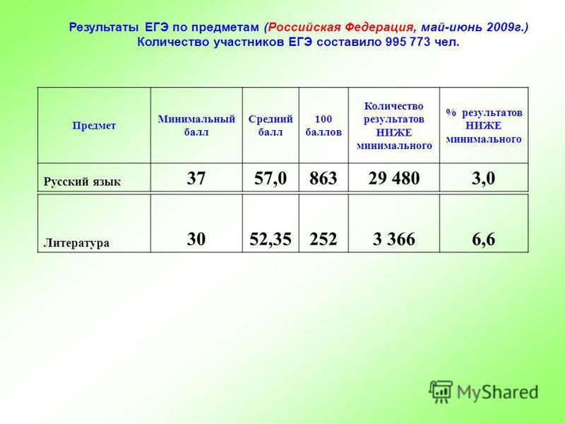 Результаты ЕГЭ по предметам (Российская Федерация, май-июнь 2009 г.) Количество участников ЕГЭ составило 995 773 чел. Предмет Минимальный балл Средний балл 100 баллов Количество результатов НИЖЕ минимального % результатов НИЖЕ минимального Русский яз
