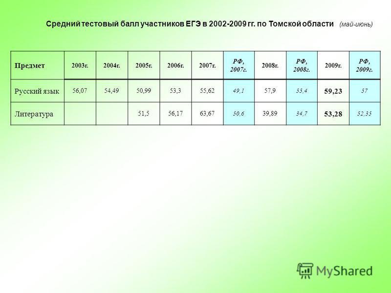 Средний тестовый балл участников ЕГЭ в 2002-2009 гг. по Томской области (май-июнь) Предмет 2003 г.2004 г.2005 г.2006 г.2007 г. РФ, 2007 г. 2008 г. РФ, 2008 г. 2009 г. РФ, 2009 г. Русский язык 56,0754,4950,9953,355,62 49,1 57,9 55,4 59,23 57 Литератур
