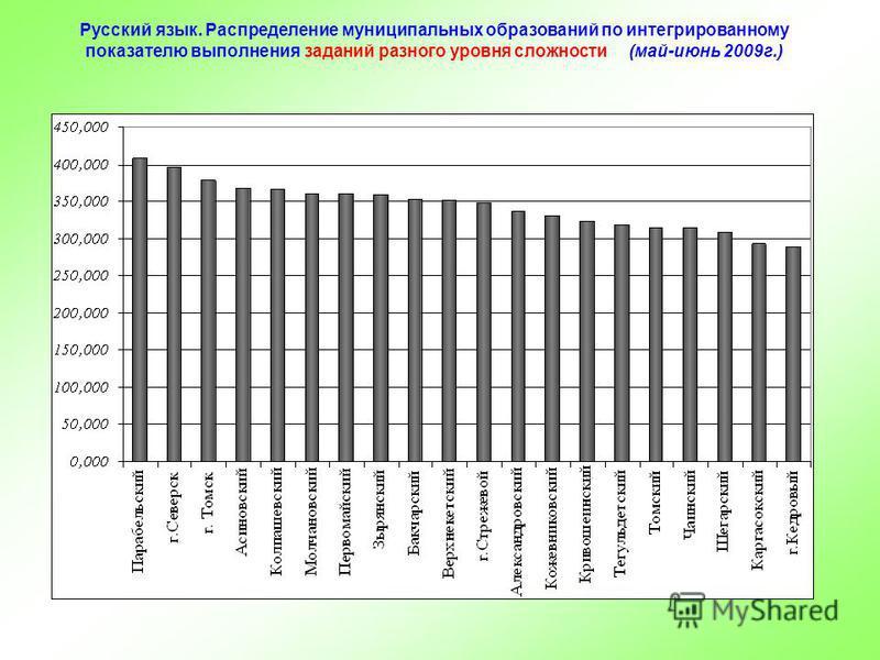 Русский язык. Распределение муниципальных образований по интегрированному показателю выполнения заданий разного уровня сложности (май-июнь 2009 г.)