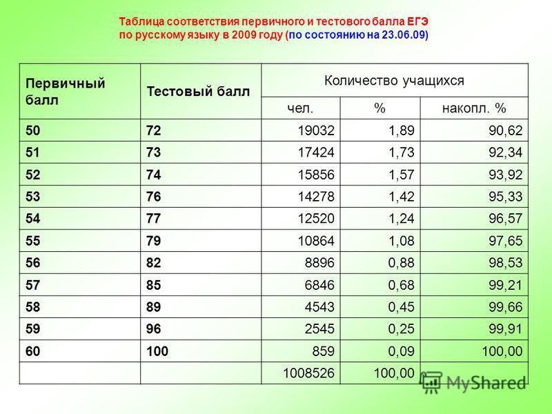 Таблица соответствия первичного и тестового балла ЕГЭ по русскому языку в 2009 году (по состоянию на 23.06.09) Первичный балл Тестовый балл Количество учащихся чел.%накопил. % 5072190321,8990,62 5173174241,7392,34 5274158561,5793,92 5376142781,4295,3