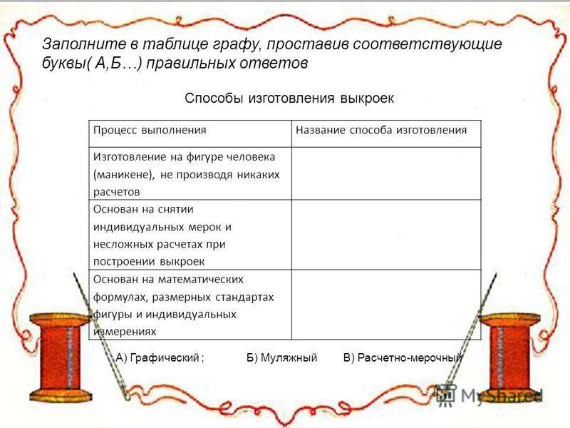 Заполните в таблице графу, проставив соответствующие буквы( А,Б…) правильных ответов Способы изготовления выкроек А) Графический ; Б) Муляжный В) Расчетно-мерочный Процесс выполнения Название способа изготовления Изготовление на фигуре человека (мане