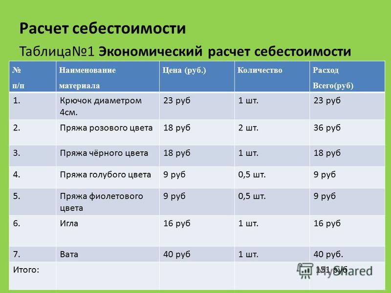 Расчет себестоимости Таблица 1 Экономический расчет себестоимости п/п Наименование материала Цена (руб.)Количество Расход Всего(руб) 1. Крючок диаметром 4 см. 23 руб 1 шт.23 руб 2. Пряжа розового цвета 18 руб 2 шт.36 руб 3. Пряжа чёрного цвета 18 руб