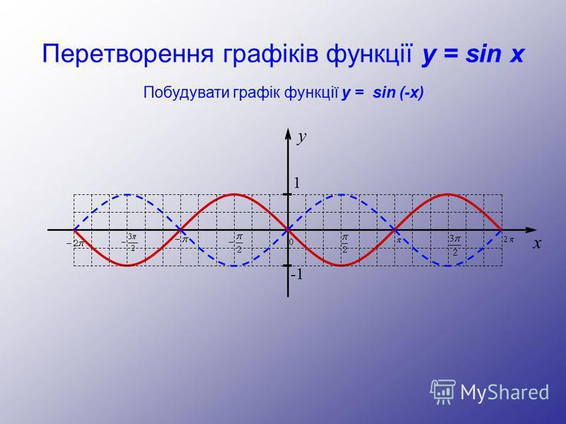Перетворення графіків функції y = sin x y 1 -1 x Побудувати графік функції y = sin (-x)