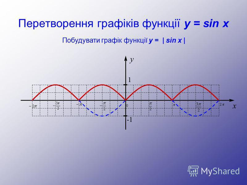 Перетворення графіків функції y = sin x y 1 -1 x Побудувати графік функції y = | sin x |