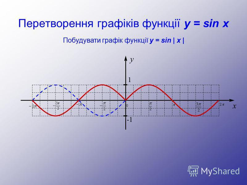 Перетворення графіків функції y = sin x y 1 -1 x Побудувати графік функції y = sin | x |