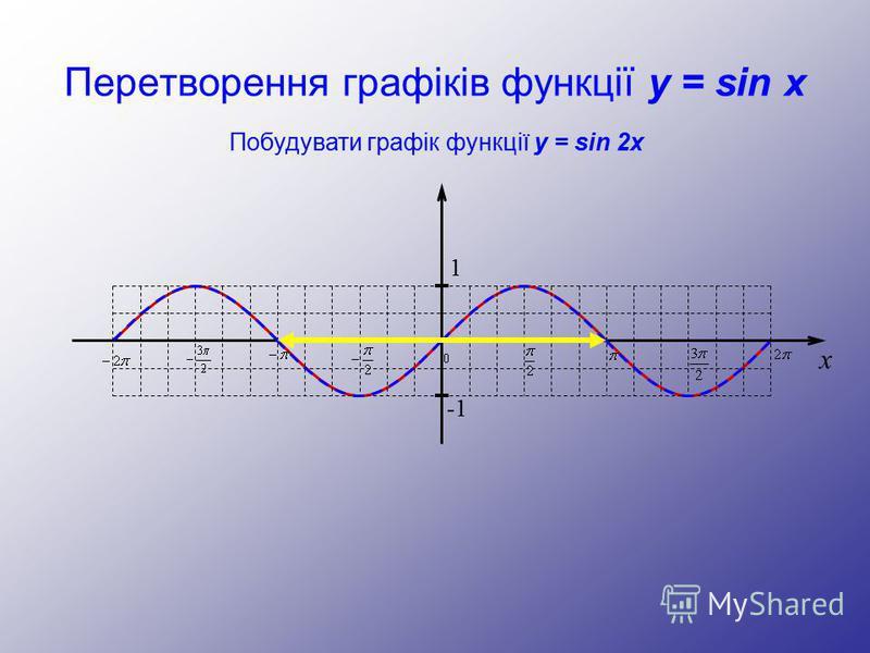 Перетворення графіків функції y = sin x Побудувати графік функції y = sin 2x 1 -1 x