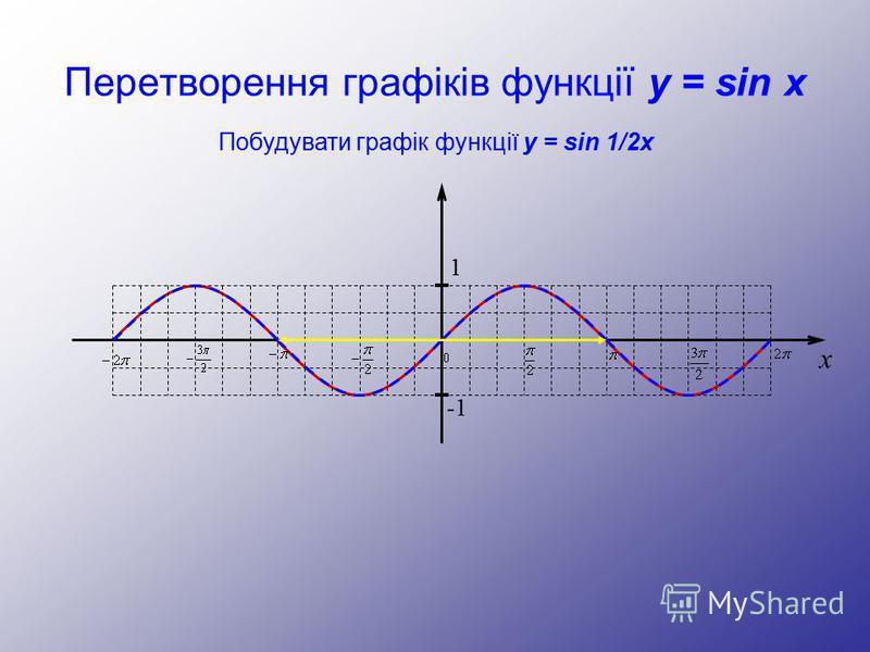 Перетворення графіків функції y = sin x Побудувати графік функції y = sin 1/2x 1 -1 x