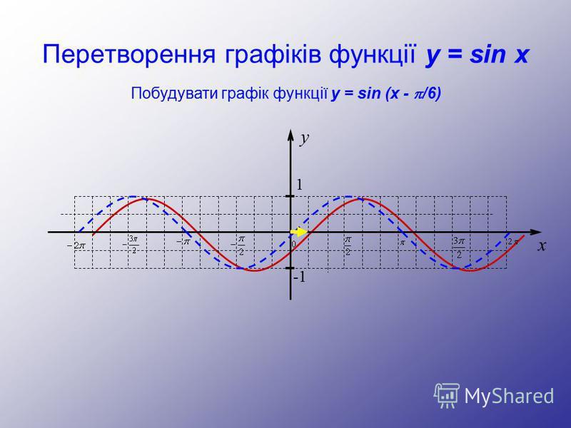 Перетворення графіків функції y = sin x y 1 -1 x Побудувати графік функції y = sin (x - /6)