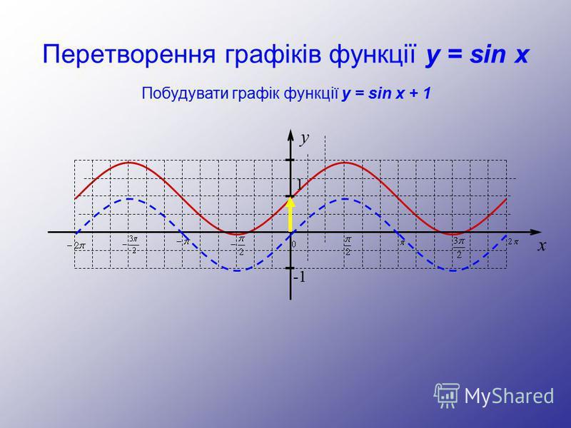 Перетворення графіків функції y = sin x y 1 -1 x Побудувати графік функції y = sin x + 1