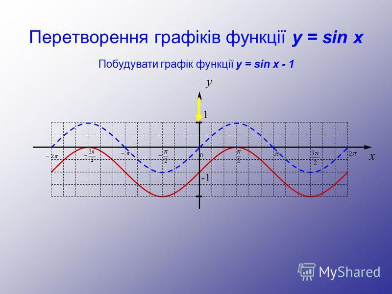 Перетворення графіків функції y = sin x y 1 -1 x Побудувати графік функції y = sin x - 1