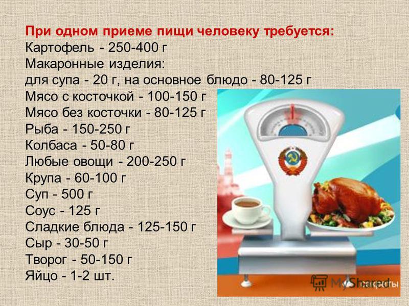 При одном приеме пищи человеку требуется: Картофель - 250-400 г Макаронные изделия: для супа - 20 г, на основное блюдо - 80-125 г Мясо с косточкой - 100-150 г Мясо без косточки - 80-125 г Рыба - 150-250 г Колбаса - 50-80 г Любые овощи - 200-250 г Кру