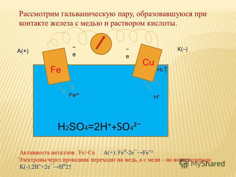 Рассмотрим гальваническую пару, образовавшуюся при контакте железа с медью и раствором кислоты. Fe Cu А(+) К( ) H 2 SO 4 =2H + SO 4 ²¯ Активность металлов: Fe>Cu A(+): Fe -2e¯Fe ² Электроны через проводник переходят на медь, а с меди – на ионы водоро