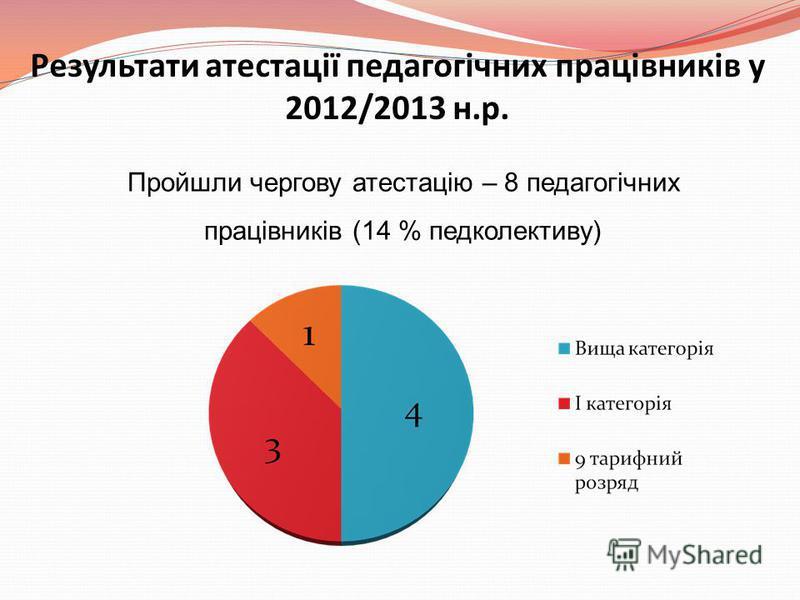 Результати атестації педагогічних працівників у 2012/2013 н.р. Пройшли чергову атестацію – 8 педагогічних працівників (14 % педколективу)