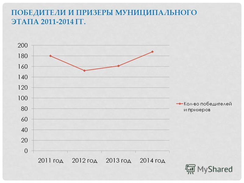 ПОБЕДИТЕЛИ И ПРИЗЕРЫ МУНИЦИПАЛЬНОГО ЭТАПА 2011-2014 ГГ.