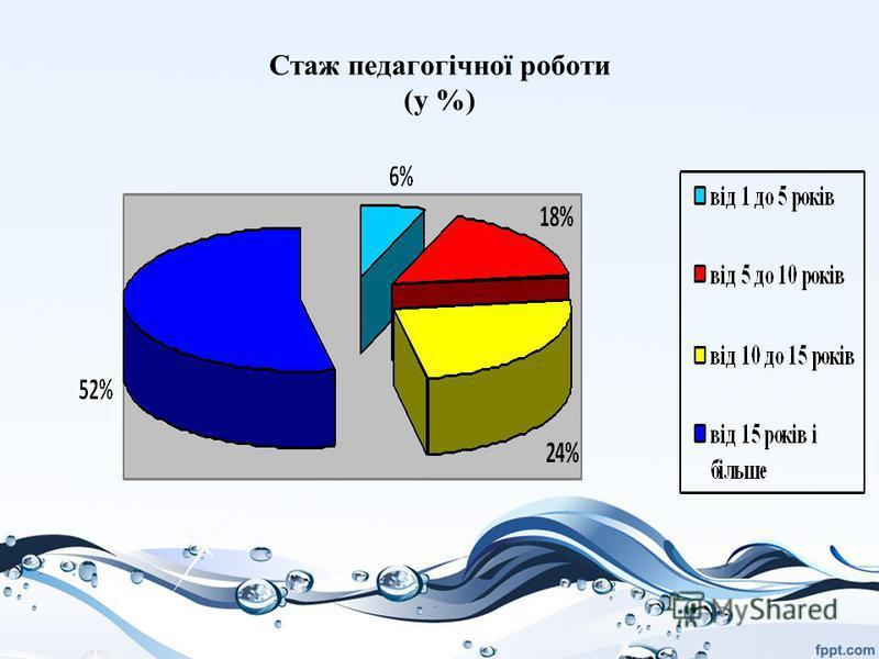 Стаж педагогічної роботи (у %)