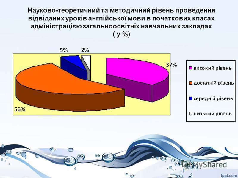Науково-теоретичний та методичний рівень проведення відвіданих уроків англійської мови в початкових класах адміністрацією загальноосвітніх навчальних закладах ( у %)