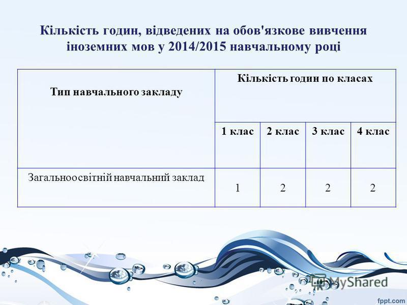 Кількість годин, відведених на обов'язкове вивчення іноземних мов у 2014/2015 навчальному році Тип навчального закладу Кількість годин по класах 1 клас2 клас3 клас4 клас Загальноосвітній навчальний заклад 1222