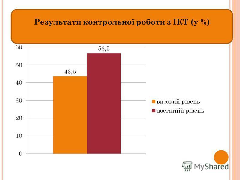 Результати контрольної роботи з ІКТ (у %)