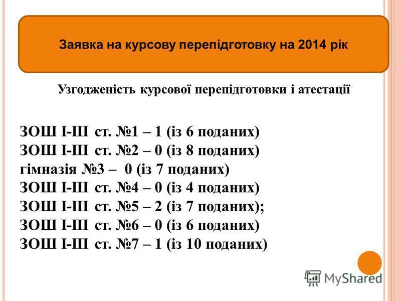 Заявка на курсову перепідготовку на 2014 рік Узгодженість курсової перепідготовки і атестації ЗОШ І-ІІІ ст. 1 – 1 (із 6 поданих) ЗОШ І-ІІІ ст. 2 – 0 (із 8 поданих) гімназія 3 – 0 (із 7 поданих) ЗОШ І-ІІІ ст. 4 – 0 (із 4 поданих) ЗОШ І-ІІІ ст. 5 – 2 (