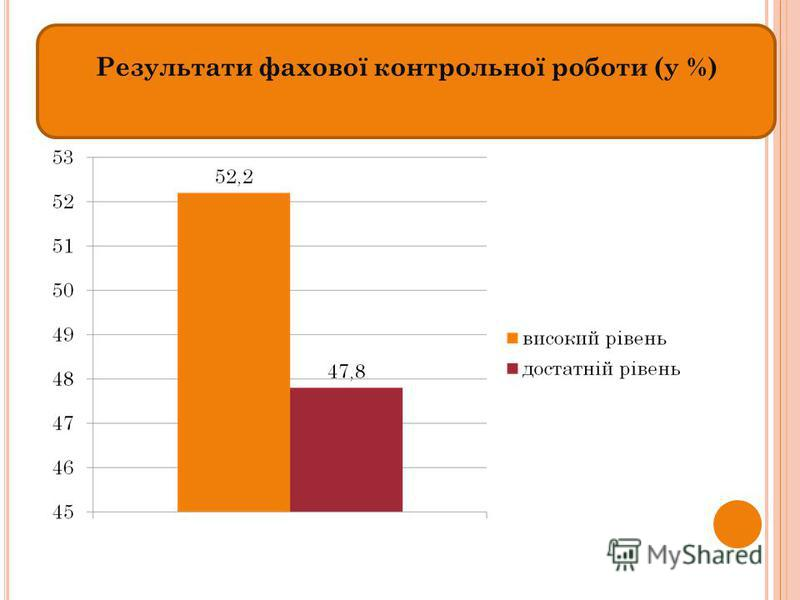 Результати фахової контрольної роботи (у %)