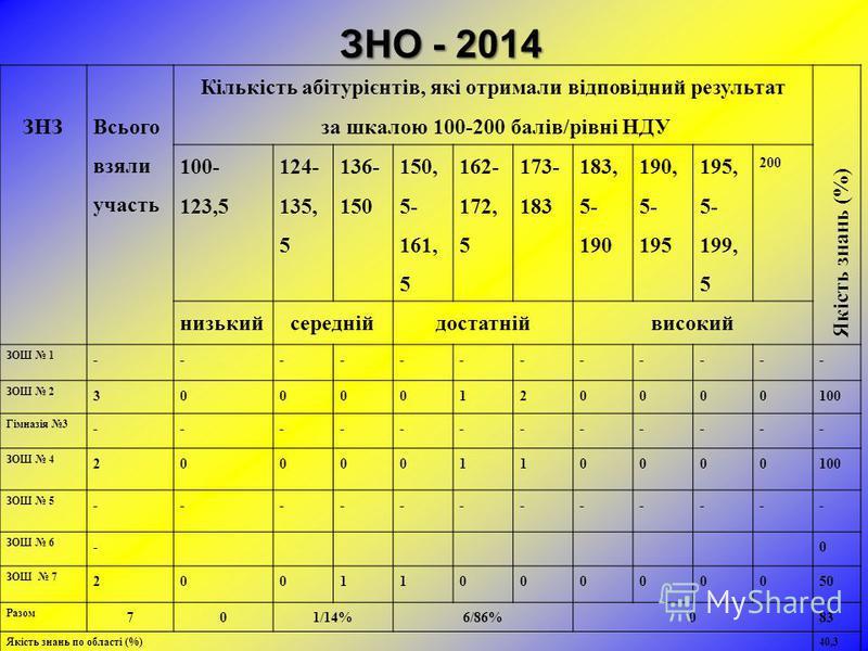 ЗНО - 2014 ЗНЗ Всього взяли участь Кількість абітурієнтів, які отримали відповідний результат за шкалою 100-200 балів/рівні НДУ Якість знань (%) 100- 123,5 124- 135, 5 136- 150 150, 5- 161, 5 162- 172, 5 173- 183 183, 5- 190 190, 5- 195 195, 5- 199,