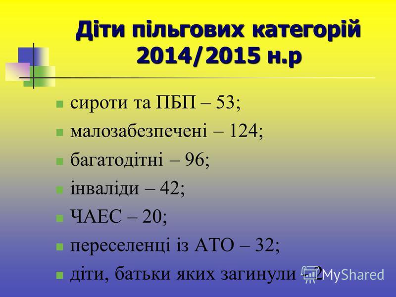 Діти пільгових категорій 2014/2015 н.р сироти та ПБП – 53; малозабезпечені – 124; багатодітні – 96; інваліди – 42; ЧАЕС – 20; переселенці із АТО – 32; діти, батьки яких загинули - 2