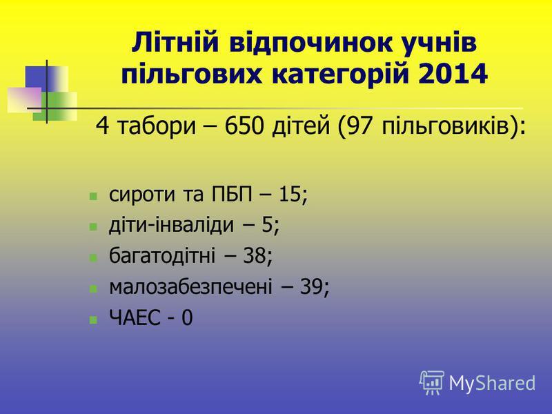 Літній відпочинок учнів пільгових категорій 2014 4 табори – 650 дітей (97 пільговиків): сироти та ПБП – 15; діти-інваліди – 5; багатодітні – 38; малозабезпечені – 39; ЧАЕС - 0