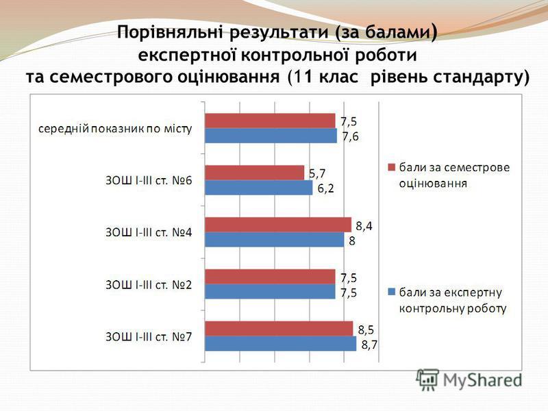 Порівняльні результати (за балами ) експертної контрольної роботи та семестрового оцінювання (11 клас рівень стандарту)