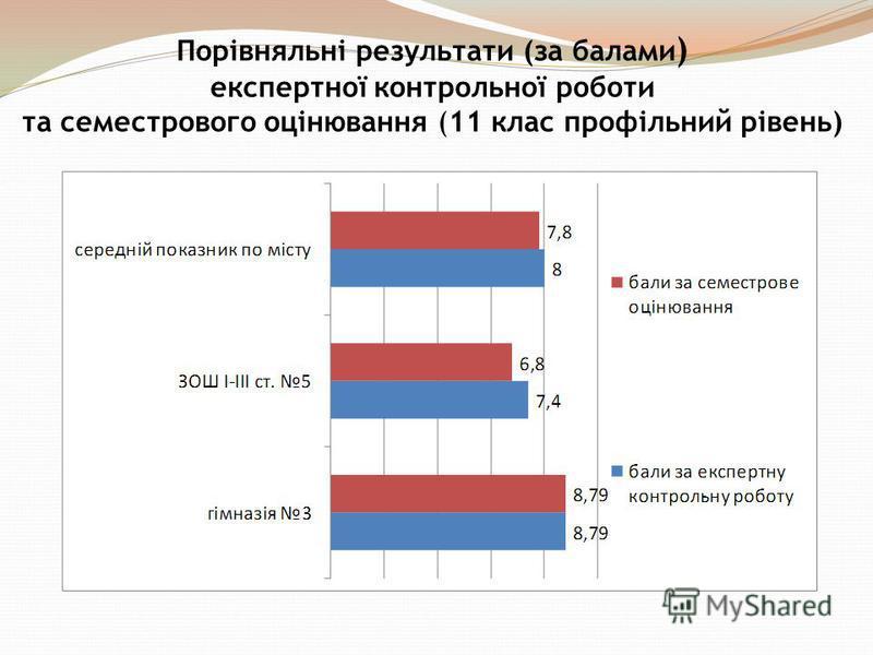 Порівняльні результати (за балами ) експертної контрольної роботи та семестрового оцінювання (11 клас профільний рівень)