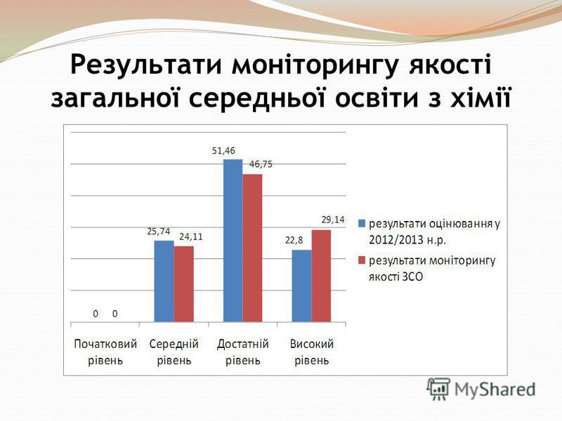 Результати моніторингу якості загальної середньої освіти з хімії