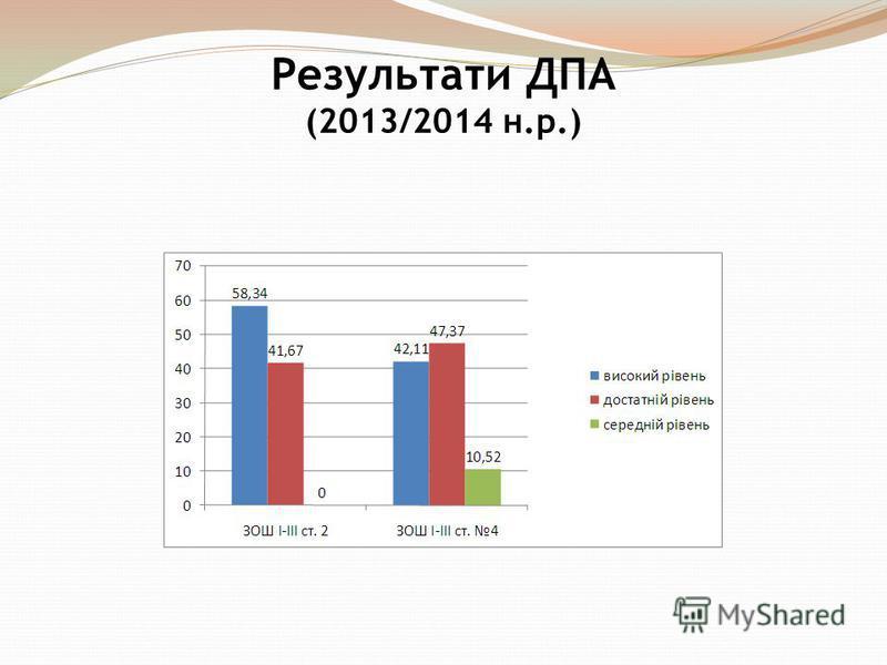 Результати ДПА (2013/2014 н.р.)