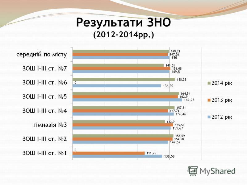 Результати ЗНО (2012-2014рр.)