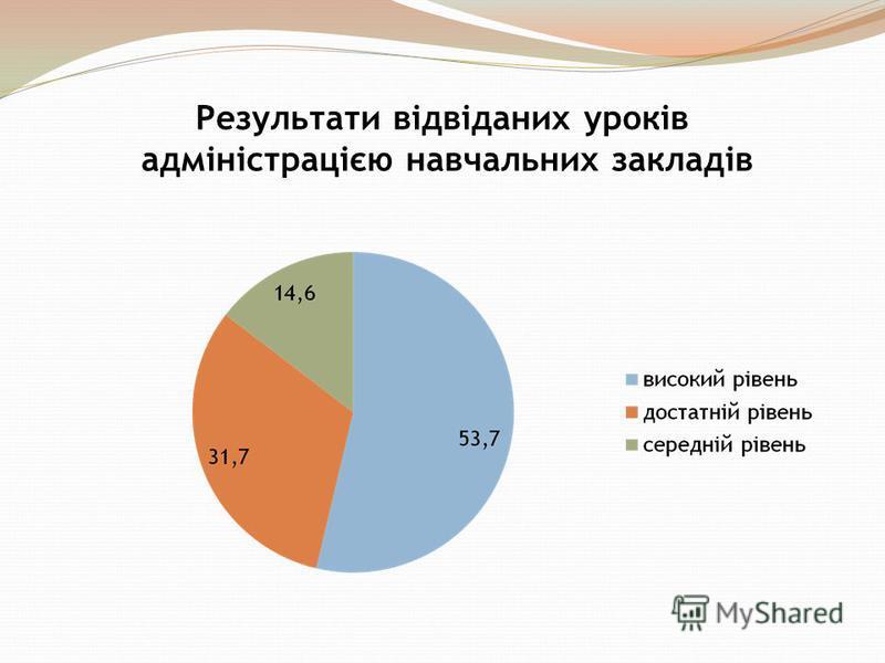 Результати відвіданих уроків адміністрацією навчальних закладів
