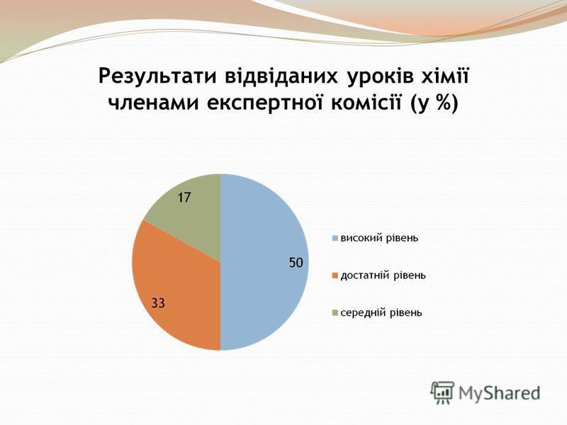 Результати відвіданих уроків хімії членами експертної комісії (у %)