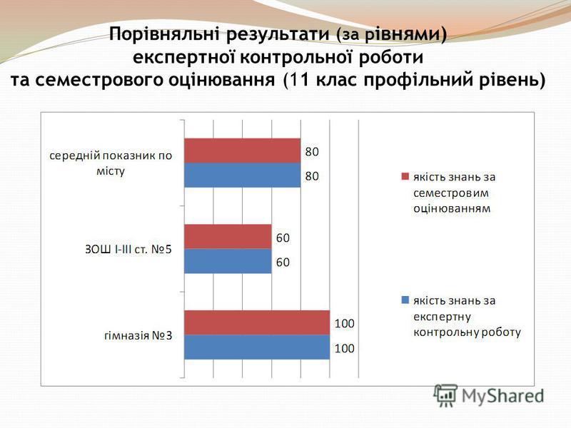 Порівняльні результати (за р івнями) експертної контрольної роботи та семестрового оцінювання (11 клас профільний рівень)