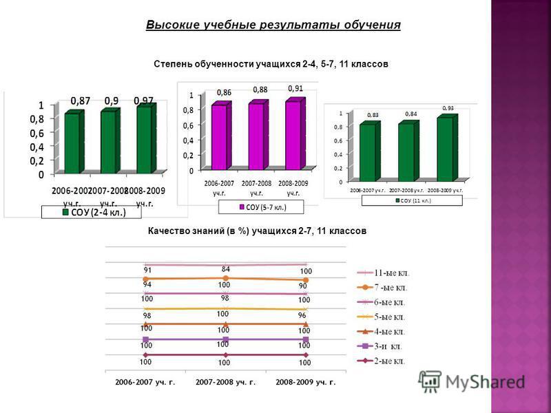 Высокие учебные результаты обучения Качество знаний (в %) учащихся 2-7, 11 классов Степень обученности учащихся 2-4, 5-7, 11 классов
