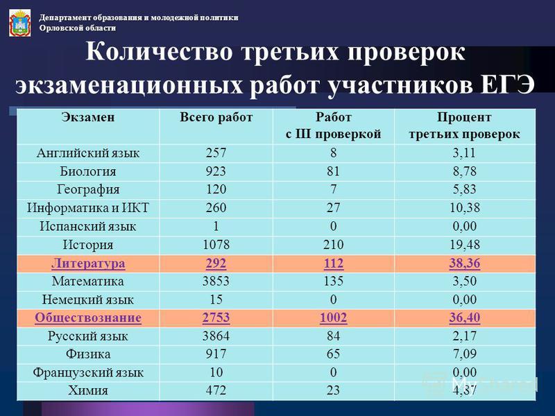 Количество третьих проверок экзаменационных работ участников ЕГЭ Экзамен Всего работ Работ с III проверкой Процент третьих проверок Английский язык 25783,11 Биология 923818,78 География 12075,83 Информатика и ИКТ2602710,38 Испанский язык 100,00 Истор
