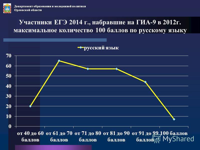 Участники ЕГЭ 2014 г., набравшие на ГИА-9 в 2012 г. максимальное количество 100 баллов по русскому языку Департамент образования и молодежной политики Орловской области