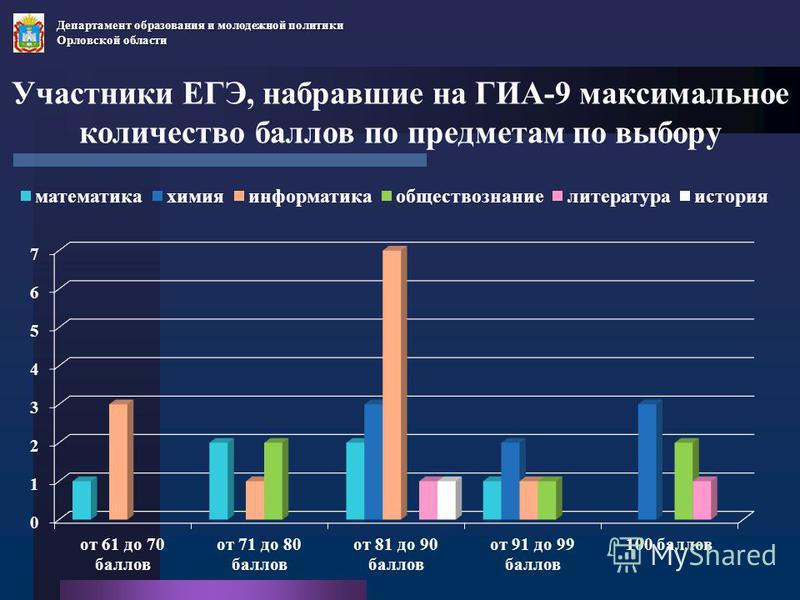 Участники ЕГЭ, набравшие на ГИА-9 максимальное количество баллов по предметам по выбору Департамент образования и молодежной политики Орловской области