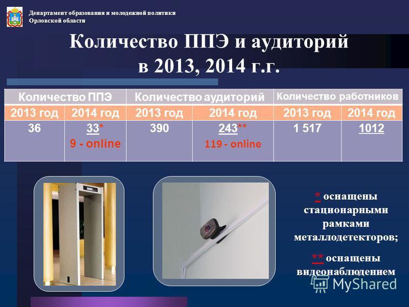 Количество ППЭ и аудиторий в 2013, 2014 г.г. Количество ППЭКоличество аудиторий Количество работников 2013 год 2014 год 2013 год 2014 год 2013 год 2014 год 3633* 9 - online 390243** 119 - online 1 5171012 * оснащены стационарными рамками металлодетек