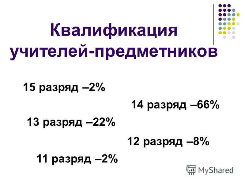Квалификация учителей-предметников 15 разряд –2% 14 разряд –66% 13 разряд –22% 12 разряд –8% 11 разряд –2%
