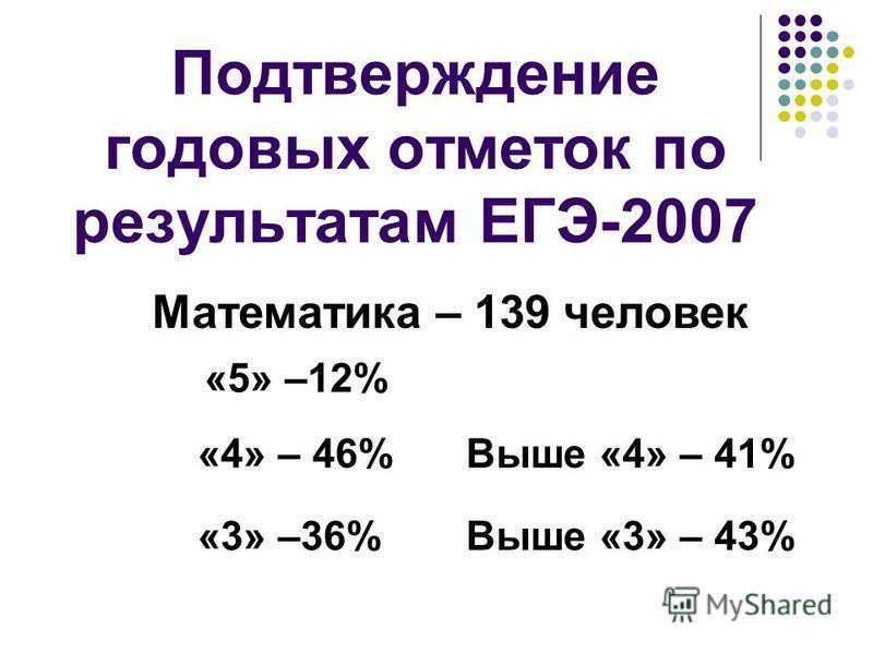 Подтверждение годовых отметок по результатам ЕГЭ-2007 Математика – 139 человек «5» –12% «4» – 46% «3» –36% Выше «4» – 41% Выше «3» – 43%