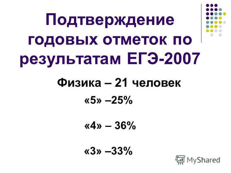 Подтверждение годовых отметок по результатам ЕГЭ-2007 Физика – 21 человек «5» –25% «4» – 36% «3» –33%