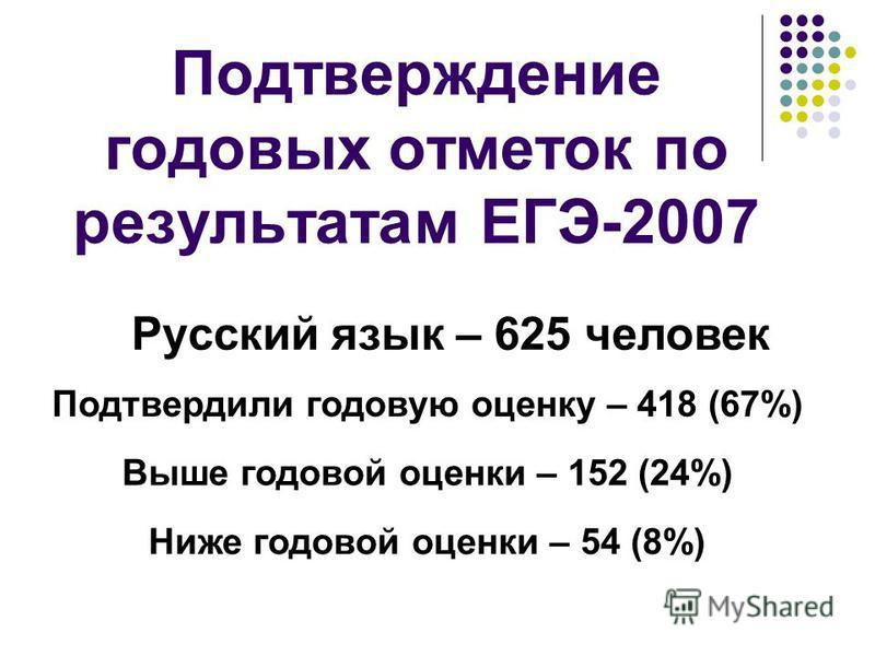 Подтверждение годовых отметок по результатам ЕГЭ-2007 Русский язык – 625 человек Подтвердили годовую оценку – 418 (67%) Выше годовой оценки – 152 (24%) Ниже годовой оценки – 54 (8%)