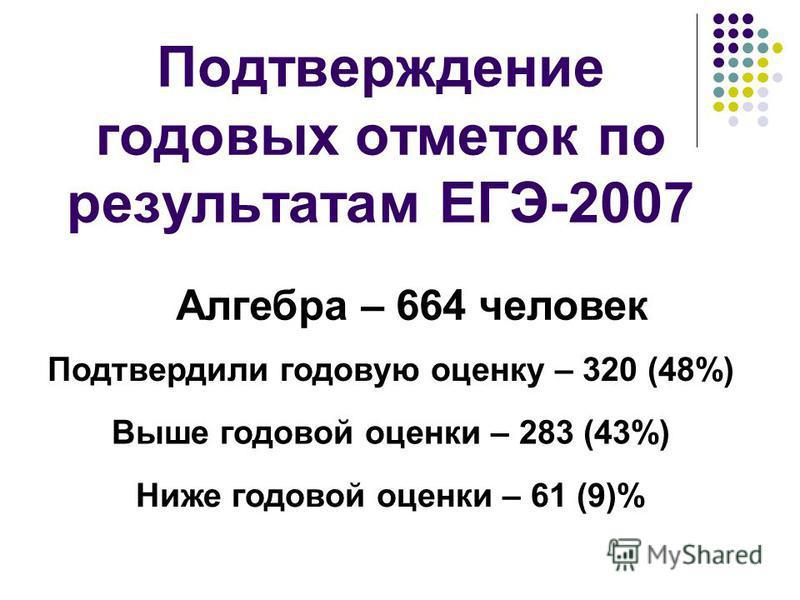 Подтверждение годовых отметок по результатам ЕГЭ-2007 Алгебра – 664 человек Подтвердили годовую оценку – 320 (48%) Выше годовой оценки – 283 (43%) Ниже годовой оценки – 61 (9)%