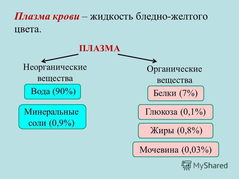 Мочевина (0,03%) Плазма крови – жидкость бледно-желтого цвета. ПЛАЗМА Неорганические вещества Органические вещества Вода (90%) Минеральные соли (0,9%) Белки (7%) Глюкоза (0,1%) Жиры (0,8%)