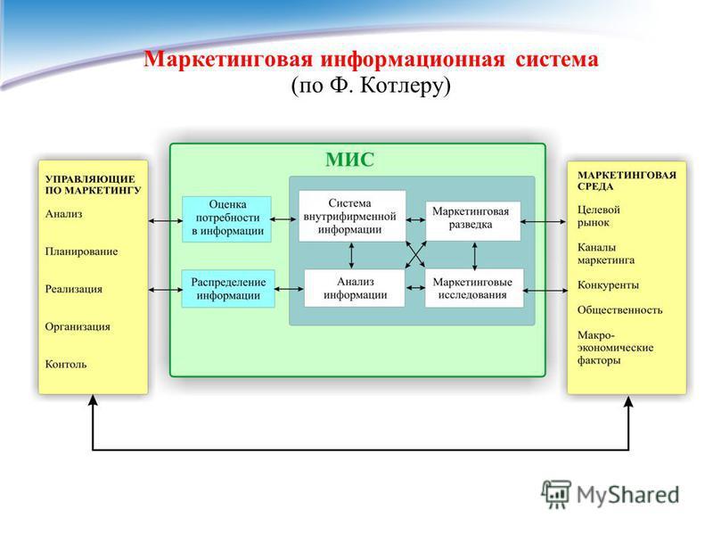 Маркетинговая информационная система (по Ф. Котлеру)